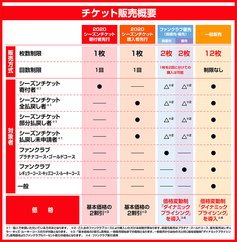 10_ticket_sales_Overview.png