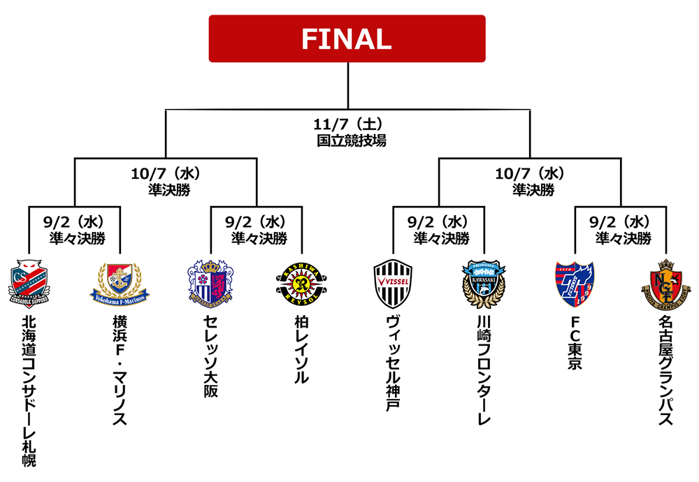 2020JリーグYBCルヴァンカップ プライムステージ 準々決勝 対戦相手は ...